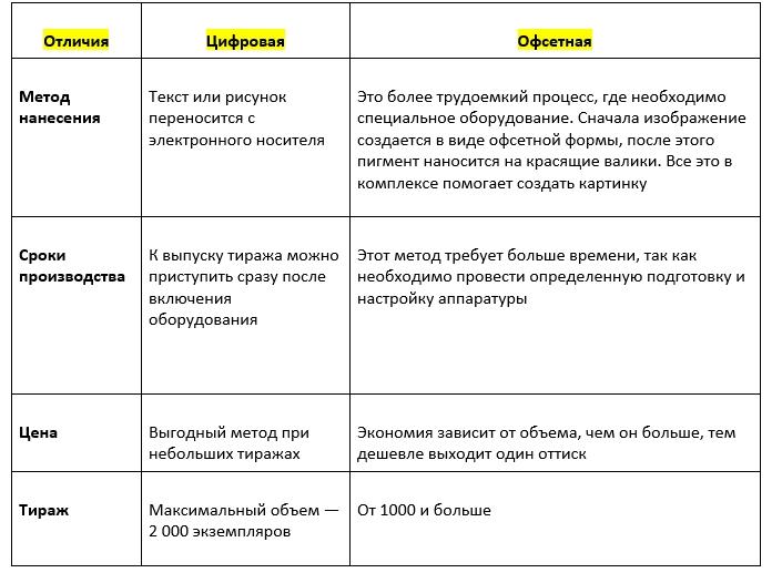 сравнительная таблица отличий цифровой печати от офсетной
